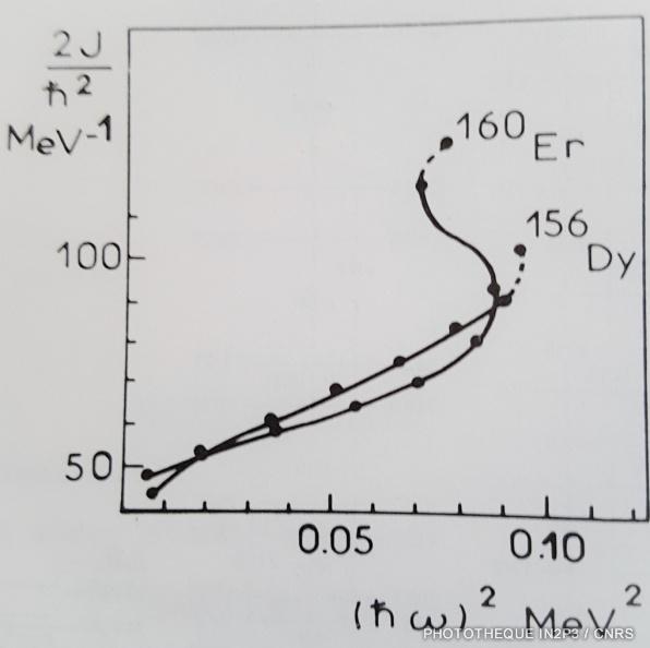 Graphe de mesures spectronucléaires