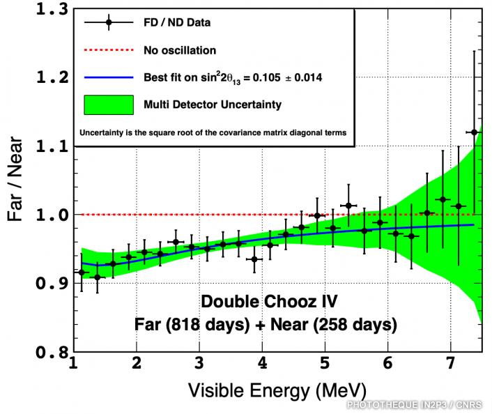 L'oscillation des neutrinos ©Subatech