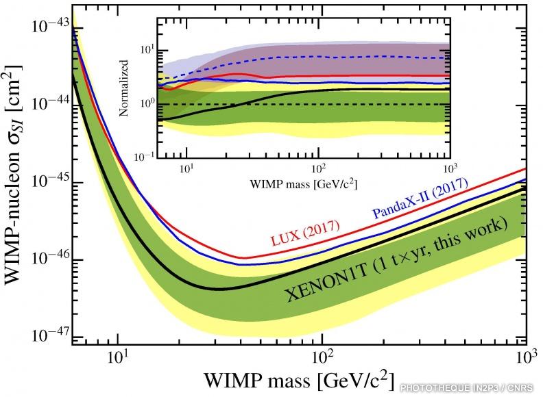 WIMP mass ©Subatech