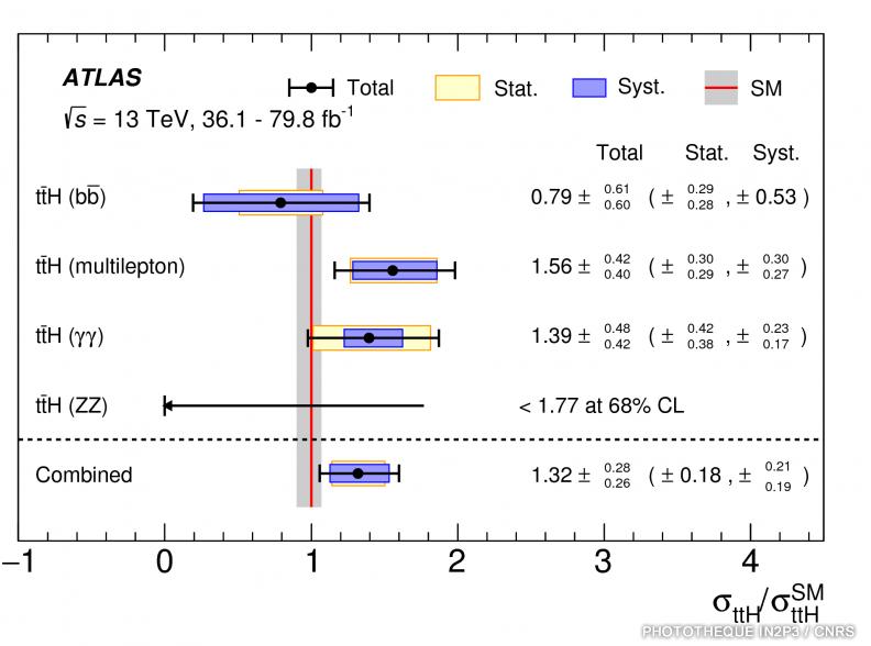 ATLAS_Resultats_Higgs_18