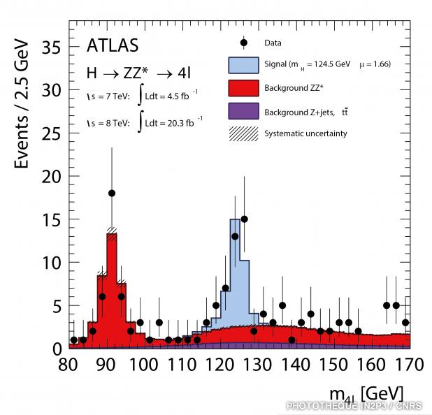 ATLAS_Resultats_Higgs_12