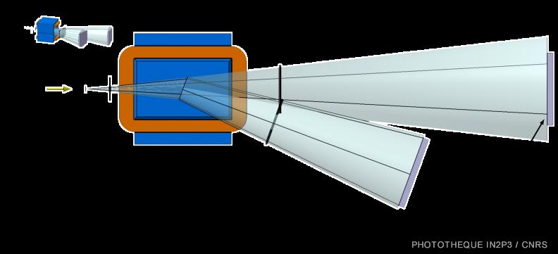 Schéma du spectromètre de masse FRACAS permettant la mesure des sections efficaces de fragmentation des particules du faisceau